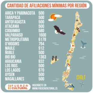 Cantidad de Afiliados para Constituir Fuerza Cultural en cada Región!